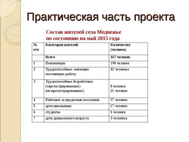 Практическая часть проекта Состав жителей села Медвежье по состоянию на май 2...