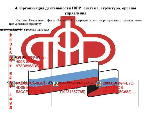 4. Организация деятельности ПФР: система, структура, органы управления Систем...