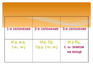 1-е склонение 2-е склонение 3-е склонение Ж.р, м.р, (-а-, -я-) М.р, (0),