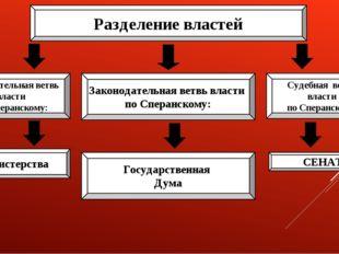 Разделение властей Законодательная ветвь власти по Сперанскому: Исполнительна
