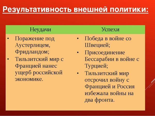 Результативность внешней политики: Неудачи Успехи Поражение под Аустерлицем,Ф...