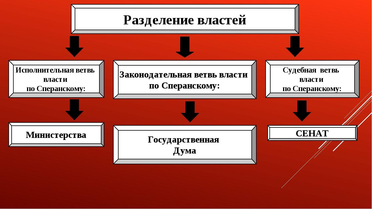 Разделение властей Законодательная ветвь власти по Сперанскому: Исполнительна...