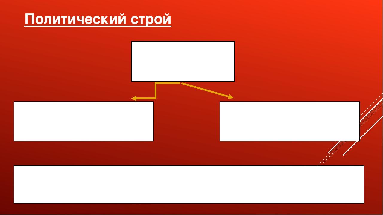 Политический строй Император Законодательная власть Распорядительная власть Г...