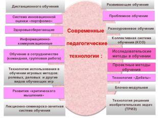 Дистанционного обучения Система инновационной оценки «портфолио» Здоровьесбер