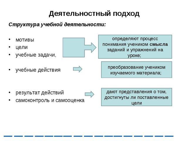 Деятельностный подход Структура учебной деятельности: мотивы цели учебные зад...