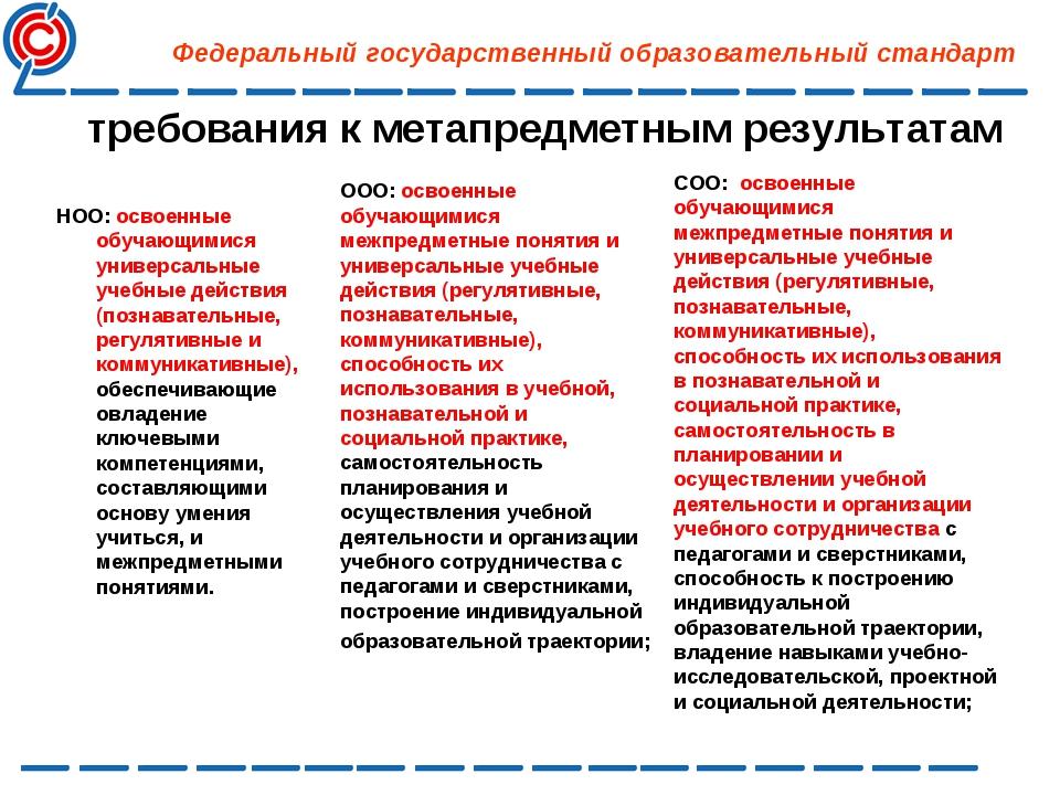 требования к метапредметным результатам НОО: освоенные обучающимися универса...