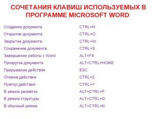 СОЧЕТАНИЯ КЛАВИШ ИСПОЛЬЗУЕМЫХ В ПРОГРАММЕ MICROSOFT WORD Создание документа