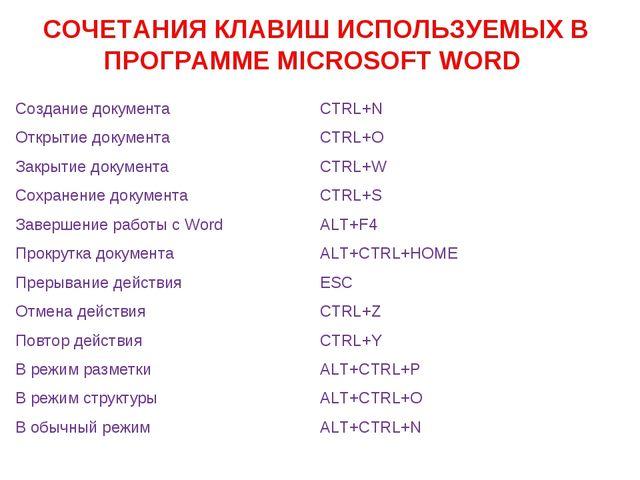 СОЧЕТАНИЯ КЛАВИШ ИСПОЛЬЗУЕМЫХ В ПРОГРАММЕ MICROSOFT WORD Создание документа...