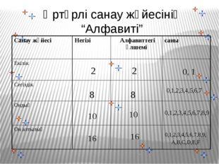 """Әртүрлі санау жүйесінің """"Алфавиті"""" 0, 1 2 2 8 8 0,1,2,3,4,5,6,7 10 10 0,1,"""