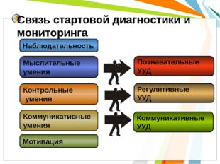Связь стартовой диагностики и мониторинга Регулятивные УУД Познавательные УУД