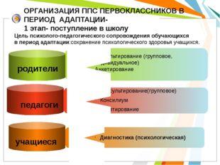 ОРГАНИЗАЦИЯ ППС ПЕРВОКЛАССНИКОВ В ПЕРИОД АДАПТАЦИИ- 1 этап- поступление в шко