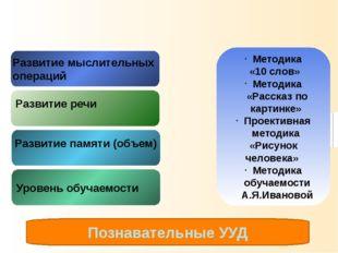 Интеллектуальная готовность Развитие речи Развитие памяти (объем) Уровень обу
