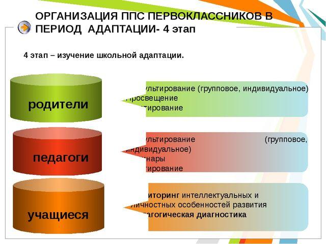 ОРГАНИЗАЦИЯ ППС ПЕРВОКЛАССНИКОВ В ПЕРИОД АДАПТАЦИИ- 4 этап родители Консульти...