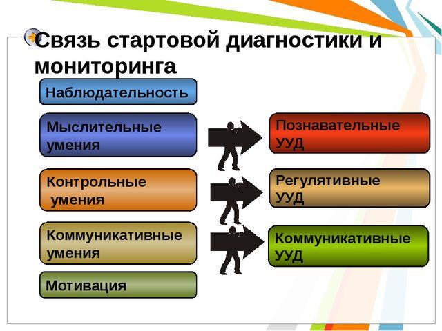 Связь стартовой диагностики и мониторинга Регулятивные УУД Познавательные УУД...