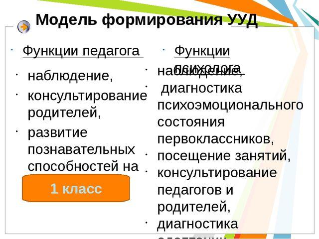 Модель формирования УУД Функции педагога наблюдение, консультирование родител...