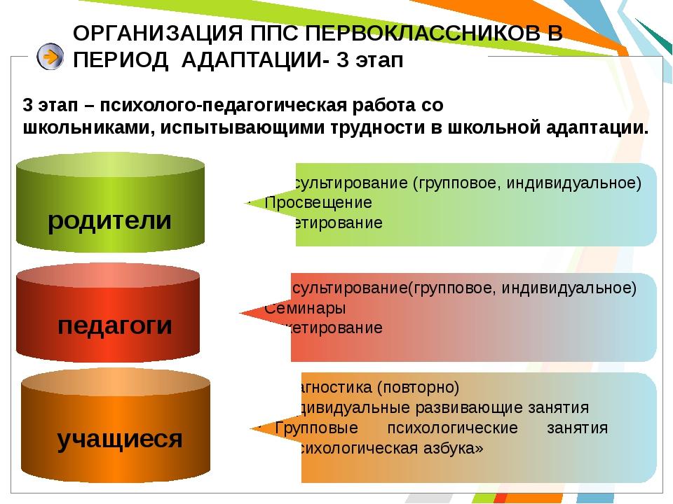 ОРГАНИЗАЦИЯ ППС ПЕРВОКЛАССНИКОВ В ПЕРИОД АДАПТАЦИИ- 3 этап родители Консульти...