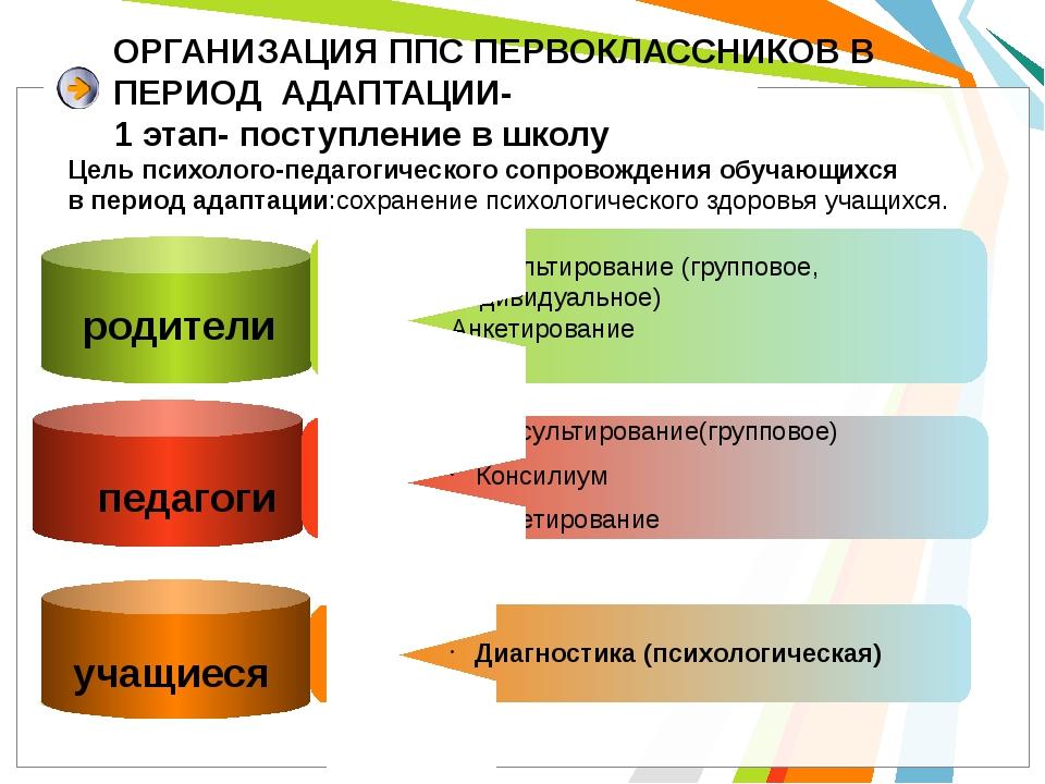 ОРГАНИЗАЦИЯ ППС ПЕРВОКЛАССНИКОВ В ПЕРИОД АДАПТАЦИИ- 1 этап- поступление в шко...