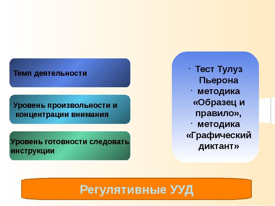 Психофизиологическая готовность Темп деятельности Уровень произвольности и ко...