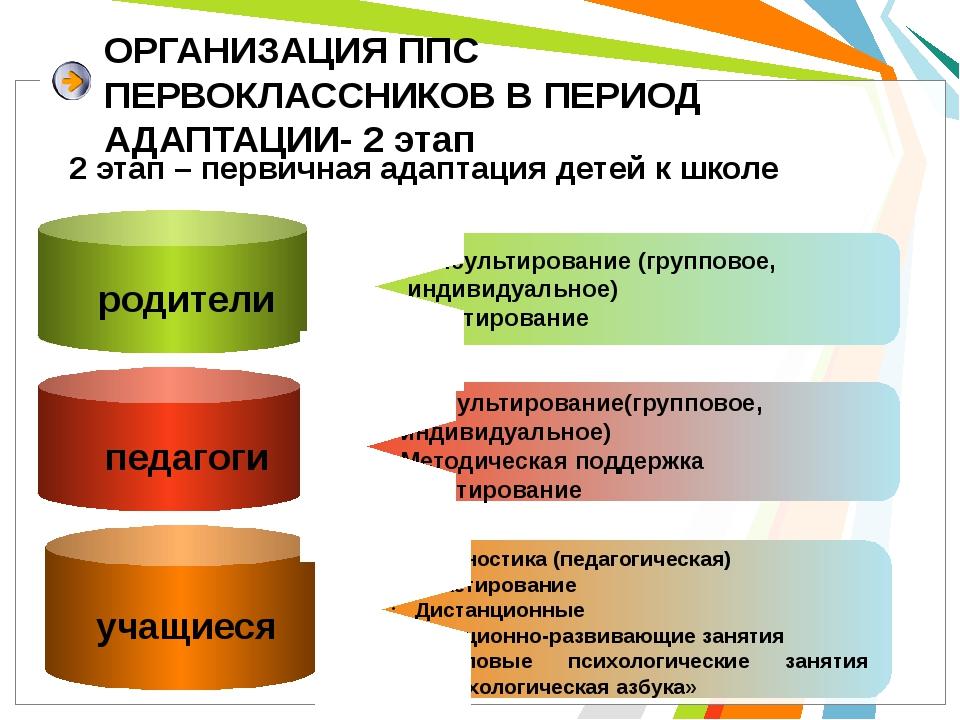 ОРГАНИЗАЦИЯ ППС ПЕРВОКЛАССНИКОВ В ПЕРИОД АДАПТАЦИИ- 2 этап родители Консульти...