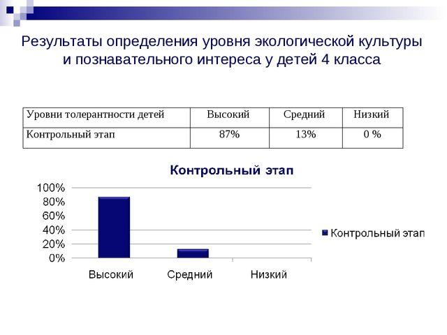 Результаты определения уровня экологической культуры и познавательного интер...
