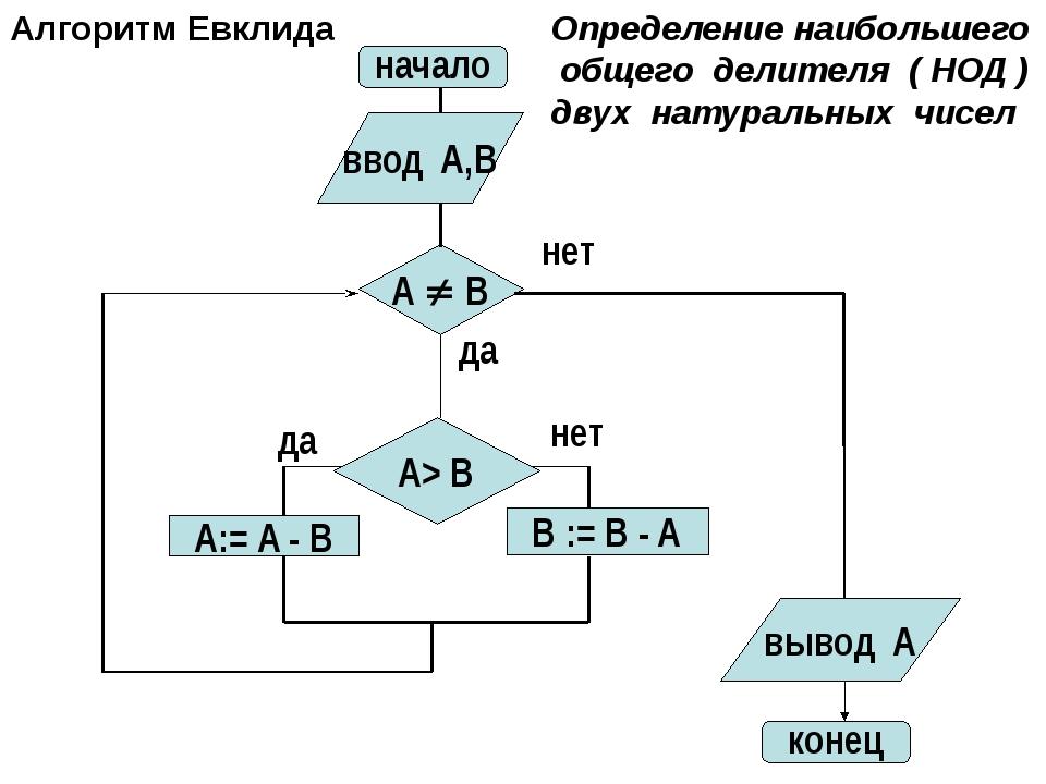 A:= A - B начало нет A  B конец ввод A,B вывод A A> B B := B - A да да нет А...