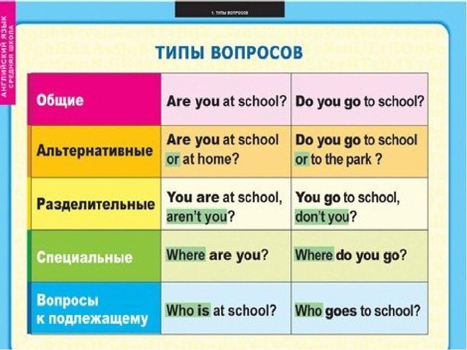 Как составить вопрос по английскому языку схема