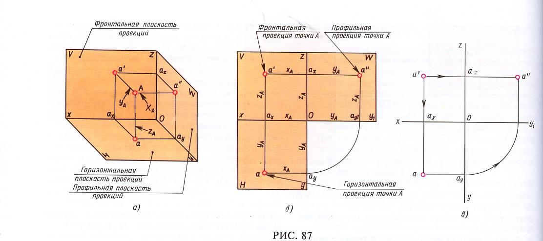 Как сделать чертеж в одной плоскости
