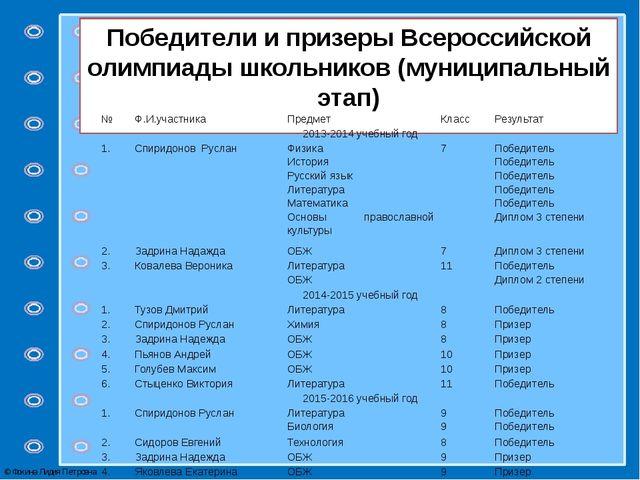 Победители и призеры Всероссийской олимпиады школьников (муниципальный этап)...