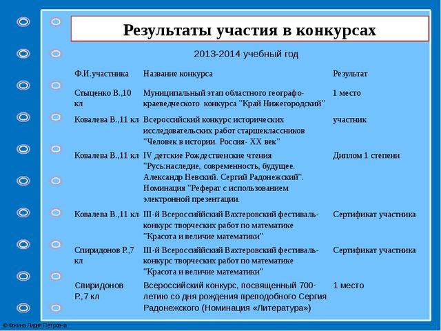 Результаты участия в конкурсах 2013-2014 учебный год Ф.И.участника Название к...