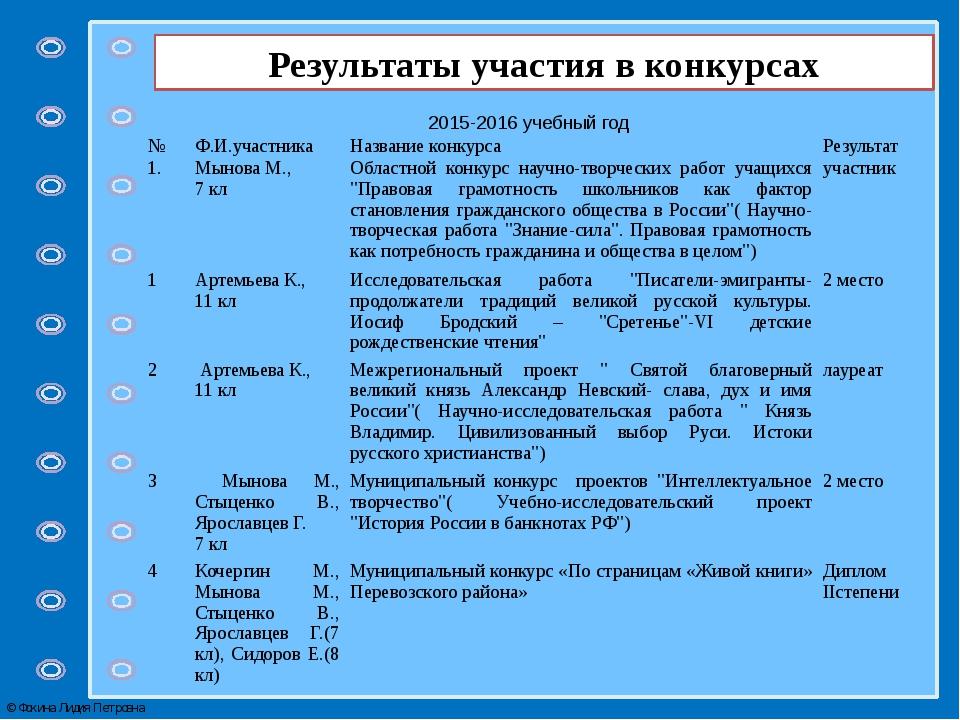 Результаты участия в конкурсах 2015-2016 учебный год № Ф.И.участника Название...