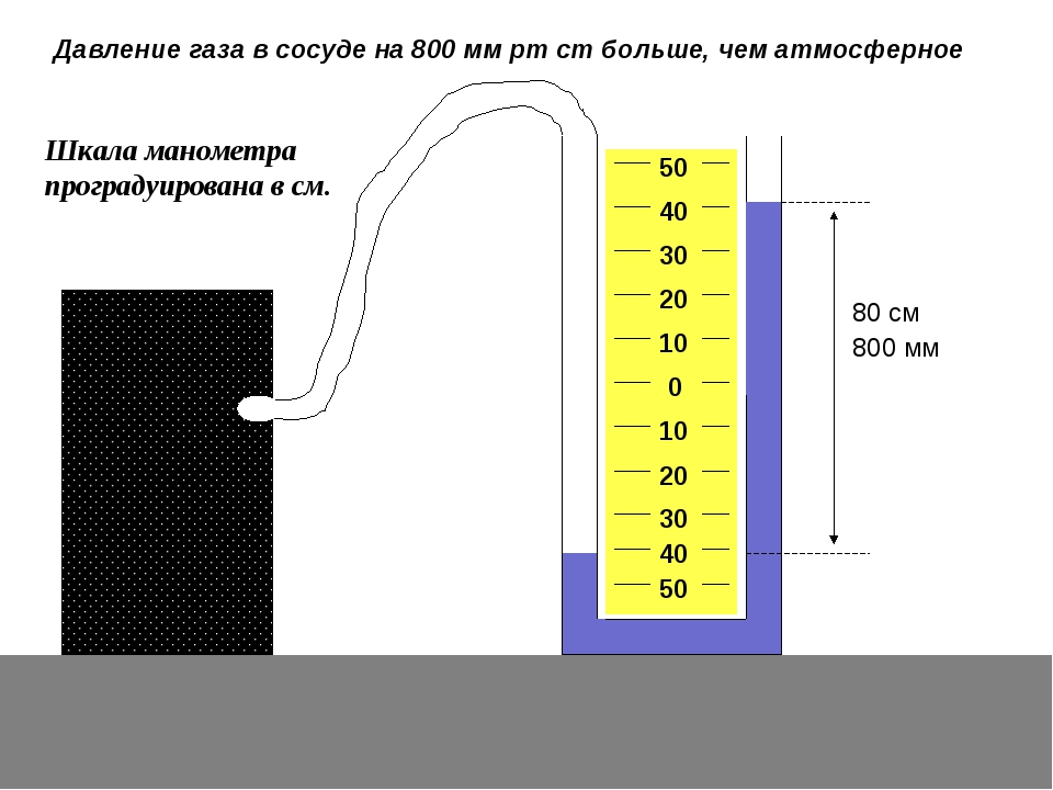 80 см Давление газа в сосуде на 800 мм рт ст больше, чем атмосферное 800 мм Ш...