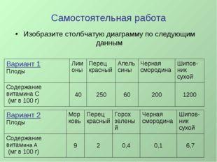 Самостоятельная работа Изобразите столбчатую диаграмму по следующим данным Ва