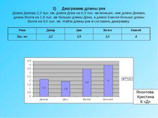 2) Диаграмма длины рек Длина Днепра 2,2 тыс. км, длина Дона на 0,3 тыс. км ме