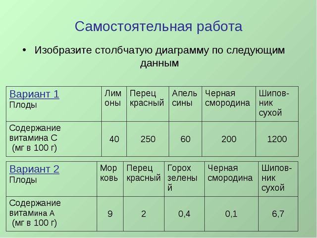 Самостоятельная работа Изобразите столбчатую диаграмму по следующим данным Ва...