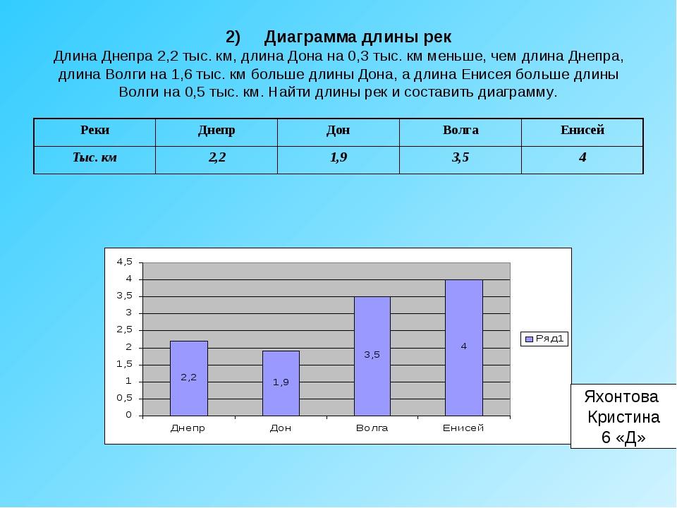 2) Диаграмма длины рек Длина Днепра 2,2 тыс. км, длина Дона на 0,3 тыс. км ме...