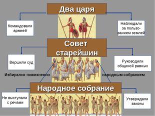Два царя Народное собрание Не выступали с речами Утверждали законы Совет стар