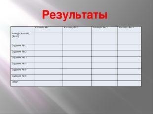 Результаты Команда № 1 Команда № 2 Команда № 3 Команда № 4 Конкурс команд (ФИ