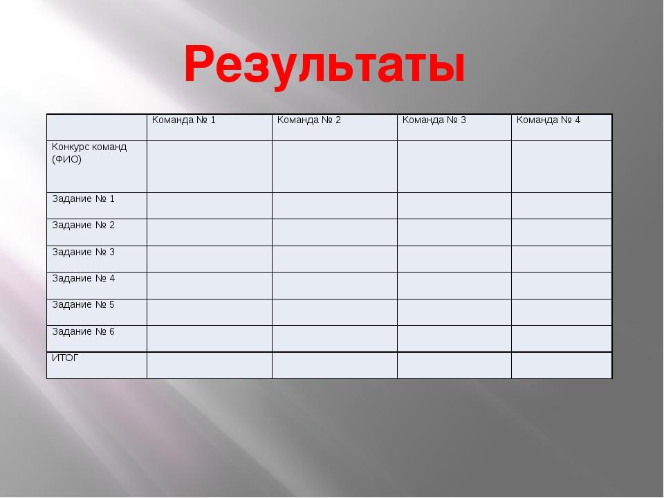 Результаты Команда № 1 Команда № 2 Команда № 3 Команда № 4 Конкурс команд (ФИ...