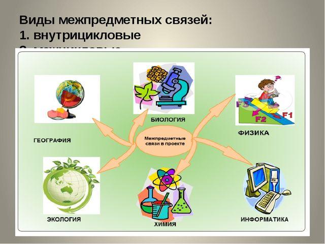 Виды межпредметных связей: 1. внутрицикловые 2. межцикловые