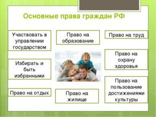 Основные права граждан РФ Участвовать в управлении государством Избирать и бы