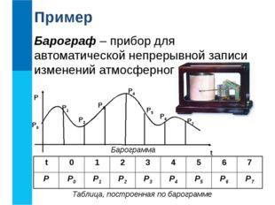Барограф – прибор для автоматической непрерывной записи изменений атмосферног