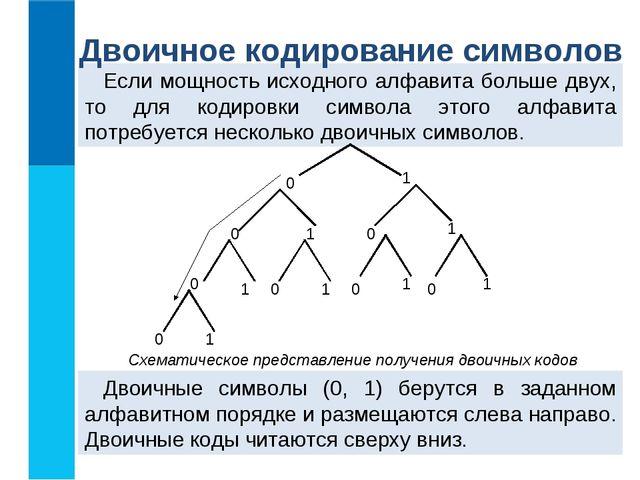 Если мощность исходного алфавита больше двух, то для кодировки символа этого...