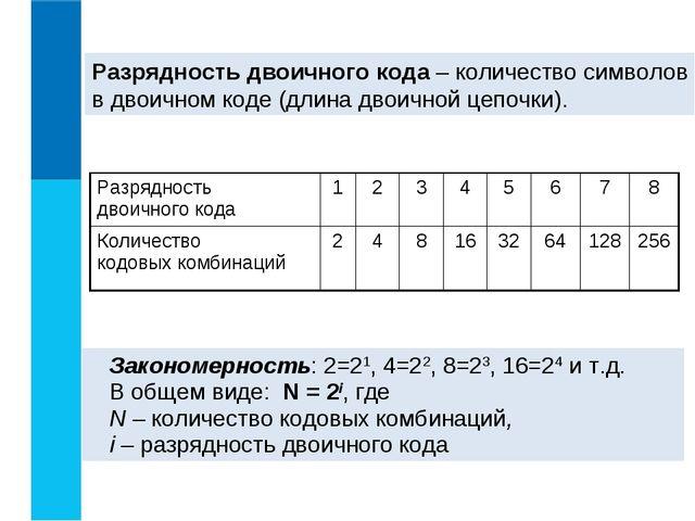 Разрядность двоичного кода – количество символов в двоичном коде (длина двоич...