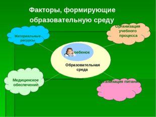 Факторы, формирующие образовательную среду Материальные ресурсы Медицинское о