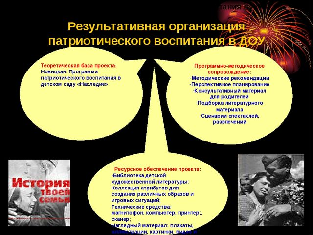 Теоретическая база проекта: Новицкая. Программа патриотического воспитания в...