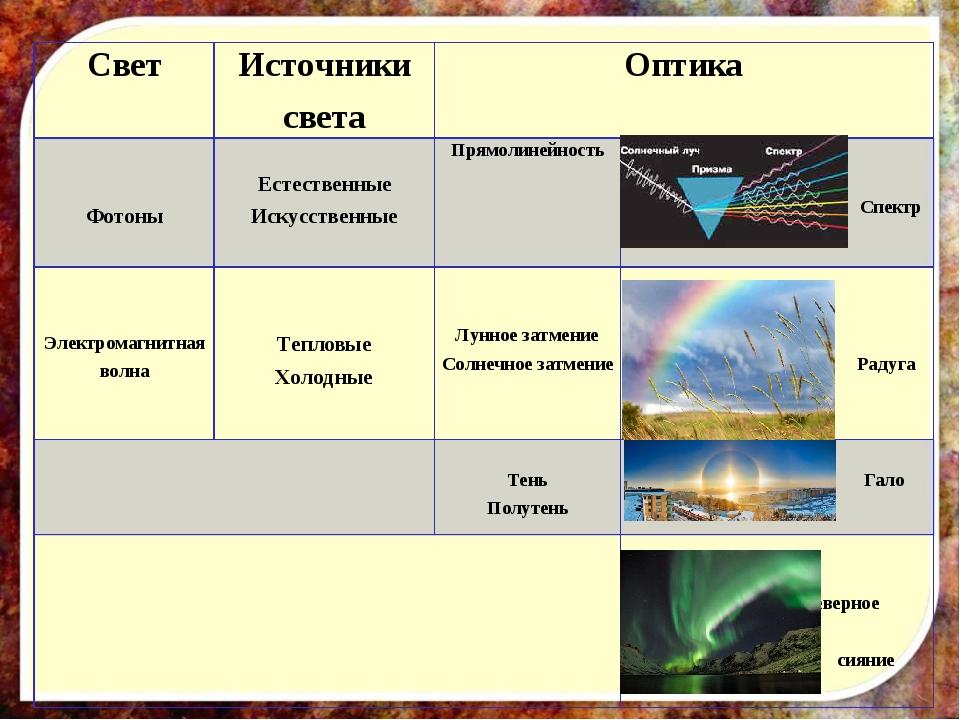 СветИсточники светаОптика Фотоны Естественные ИскусственныеПрямолинейнос...
