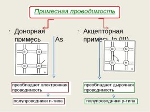 Донорная примесь As (V) Акцепторная примесь In (III)
