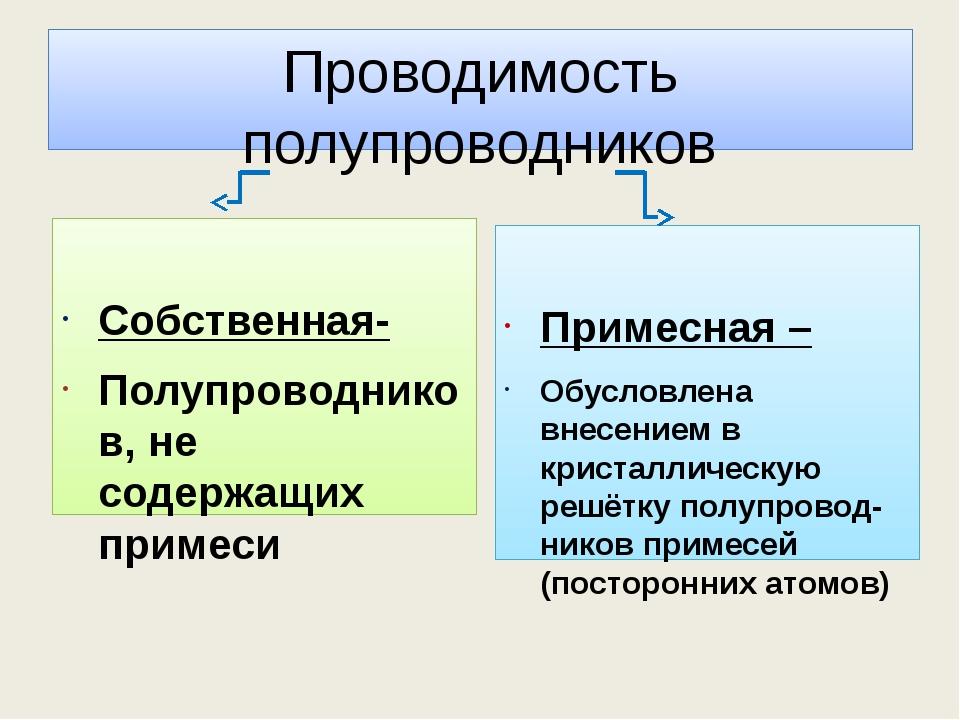 Проводимость полупроводников Собственная- Полупроводников, не содержащих прим...