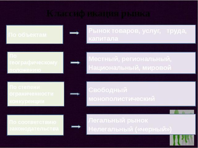 Классификация рынка По объектам По географическому положению По степени огран...