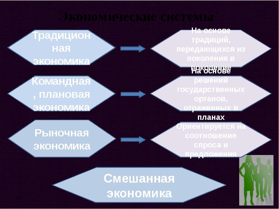 Экономические системы Традиционная экономика Командная, плановая экономика Ры...